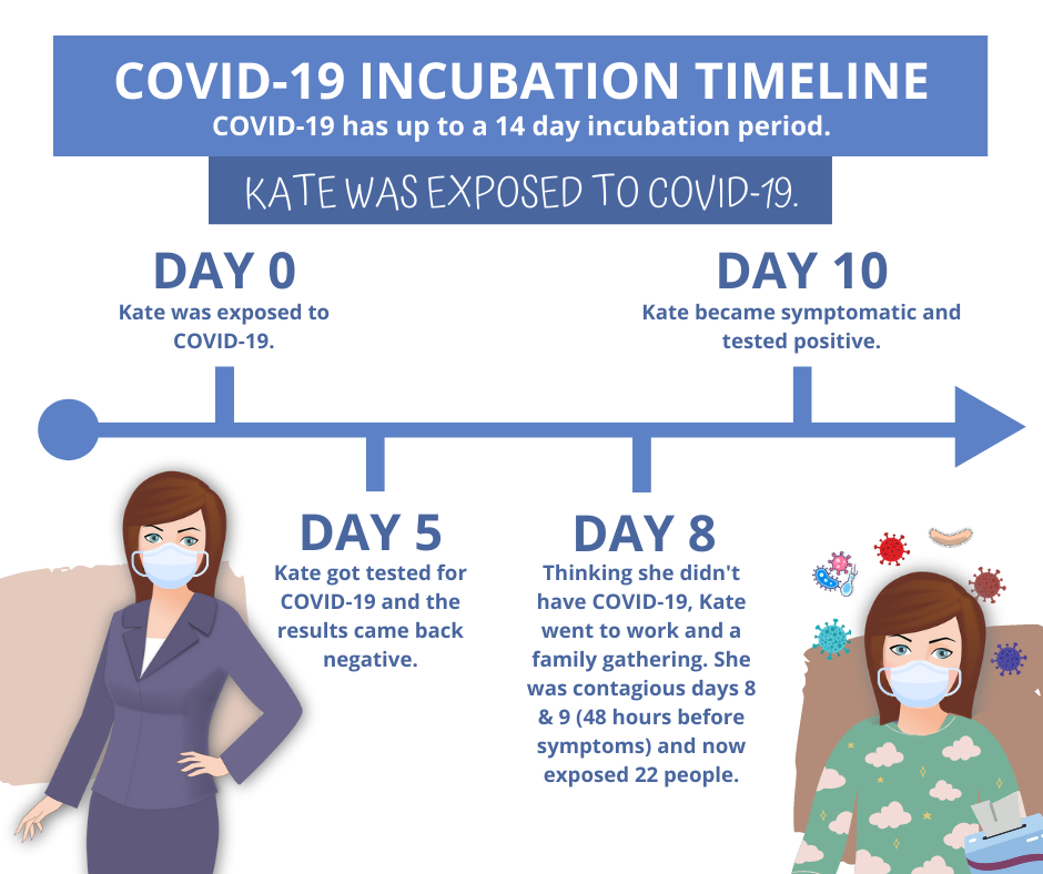 Incubation Covid 19 Timeline